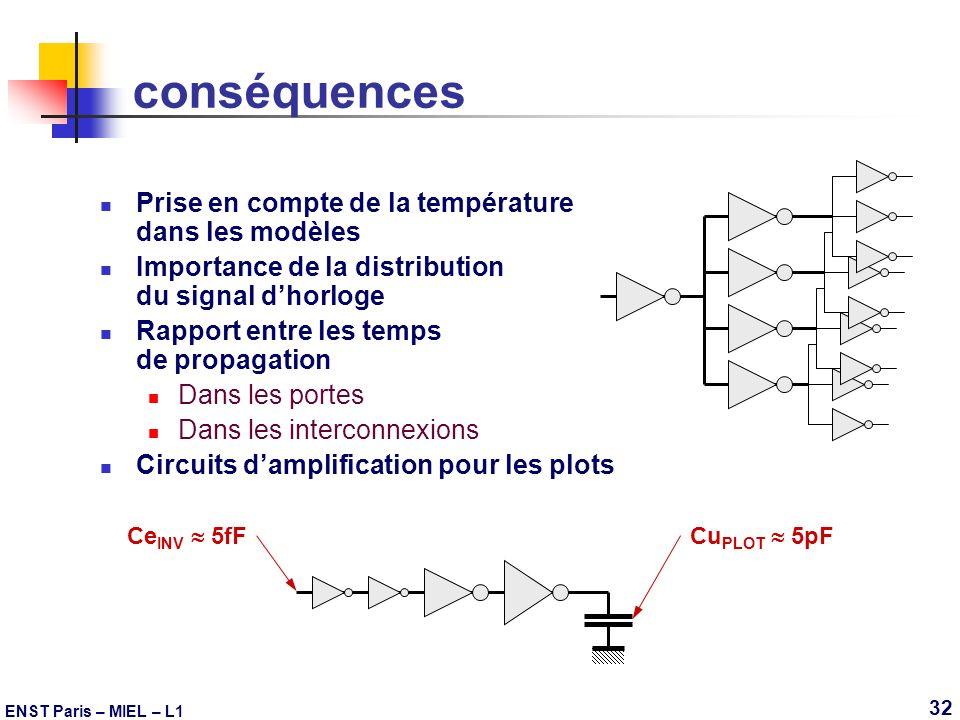 ENST Paris – MIEL – L1 32 conséquences Prise en compte de la température dans les modèles Importance de la distribution du signal dhorloge Rapport ent