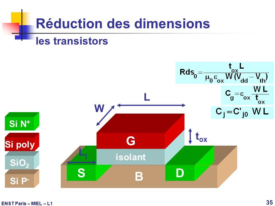 ENST Paris – MIEL – L1 35 Réduction des dimensions les transistors B Si P - Si N + S LjLj D t ox SiO 2 isolant L W Si poly G