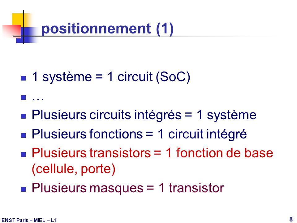ENST Paris – MIEL – L1 8 positionnement (1) 1 système = 1 circuit (SoC) … Plusieurs circuits intégrés = 1 système Plusieurs fonctions = 1 circuit inté