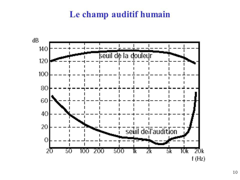 10 Le champ auditif humain
