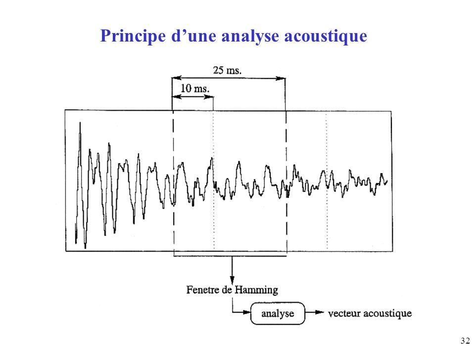 32 Principe dune analyse acoustique