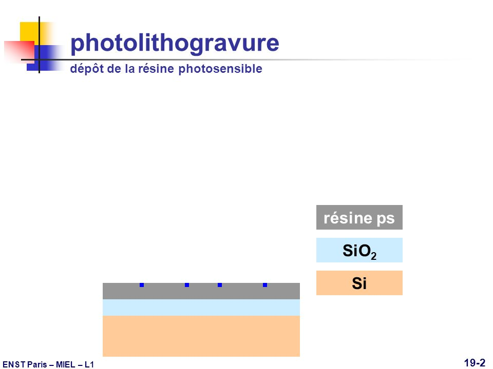 ENST Paris – MIEL – L1 19-3 photolithogravure masquage msk quartz=SiO 2 msk Cr SiO 2 Si résine ps