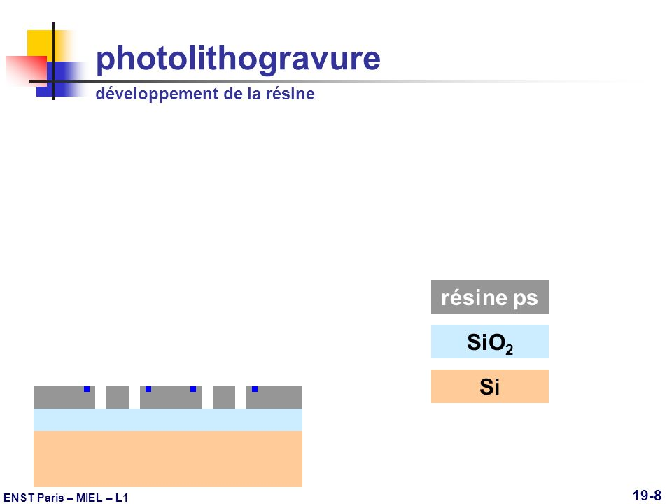 ENST Paris – MIEL – L1 19-9 photolithogravure gravure de loxyde SiO 2 Si résine ps