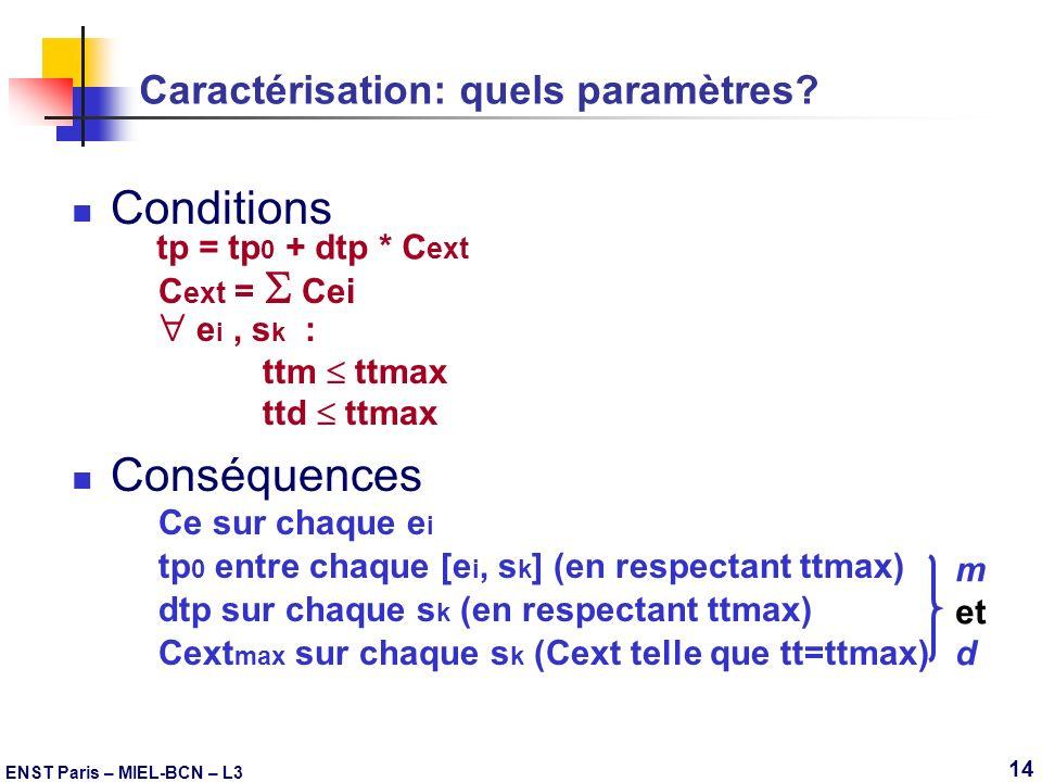 ENST Paris – MIEL-BCN – L3 14 Caractérisation: quels paramètres? Conditions Conséquences tp = tp 0 + dtp * C ext C ext = Cei e i, s k : ttm ttmax ttd