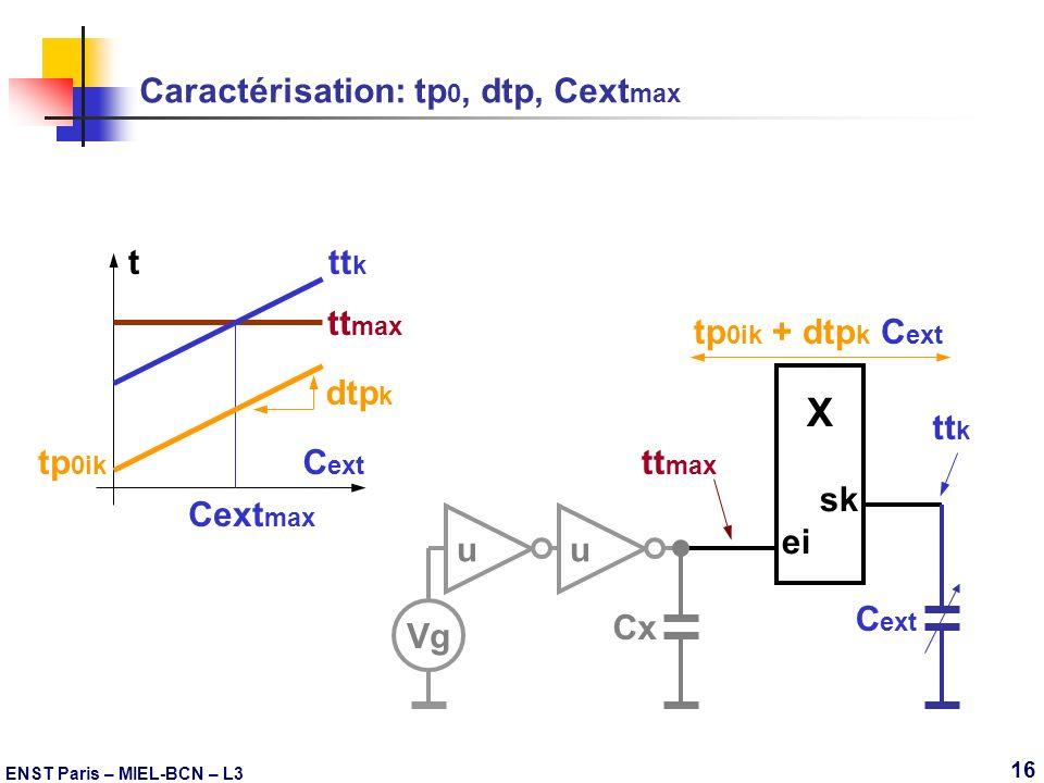 ENST Paris – MIEL-BCN – L3 16 tt max Caractérisation: tp 0, dtp, Cext max X sk ei Vg uu Cx tt max tt k Cext max t C ext dtp k tp 0ik C ext tp 0ik + dt