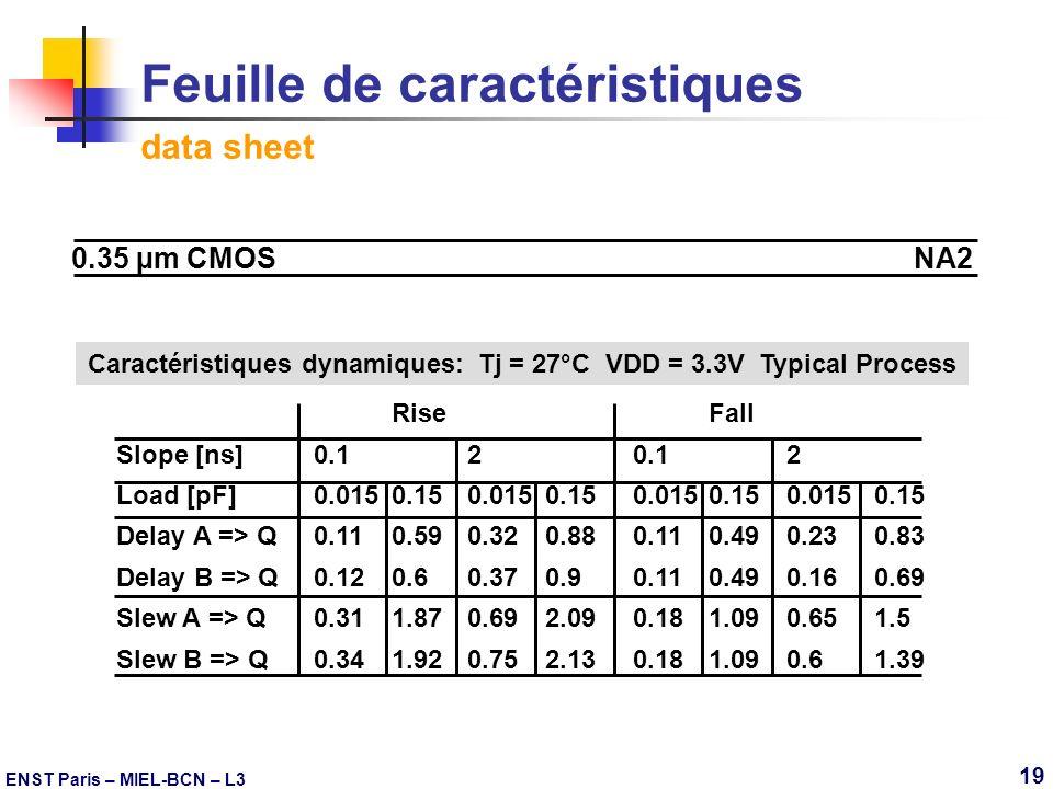 ENST Paris – MIEL-BCN – L3 19 Feuille de caractéristiques data sheet 0.35 µm CMOSNA2 Caractéristiques dynamiques: Tj = 27°C VDD = 3.3V Typical Process