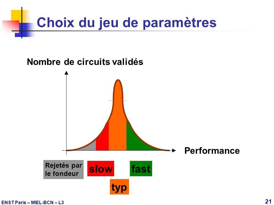 ENST Paris – MIEL-BCN – L3 21 Choix du jeu de paramètres Nombre de circuits validés Performance Rejetés par le fondeur slow typ fast