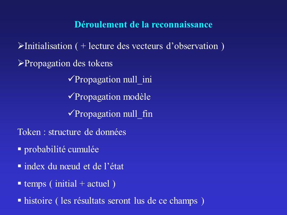 Déroulement de la reconnaissance Initialisation ( + lecture des vecteurs dobservation ) Propagation des tokens Propagation null_ini Propagation modèle