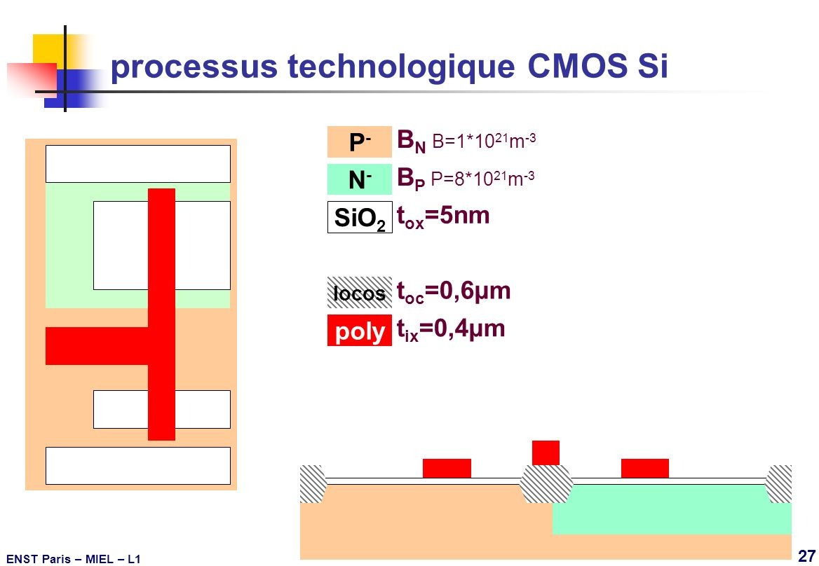 ENST Paris – MIEL – L1 27 P-P- B N B=1*10 21 m -3 N-N- B P P=8*10 21 m -3 processus technologique CMOS Si SiO 2 t ox =5nm poly t ix =0,4µm locos t oc