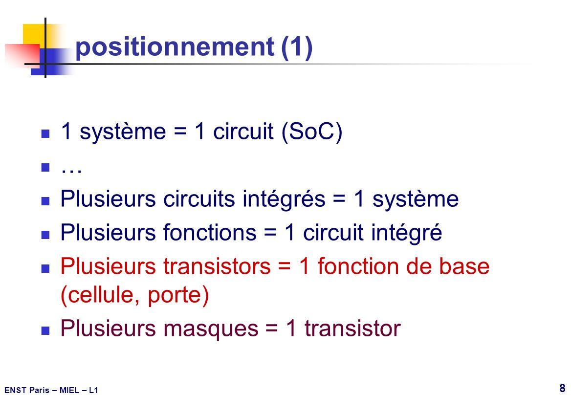ENST Paris – MIEL – L1 49 réduction des dimensions et rendement Aire du circuit (puce)A / k 2 Densité surfacique de défautD * k 2 objets plus petits plus sensibles aux défauts plus petits : distribution des défauts : loi en 1/r 3 densité de défauts 1/r 2 Rendement constant