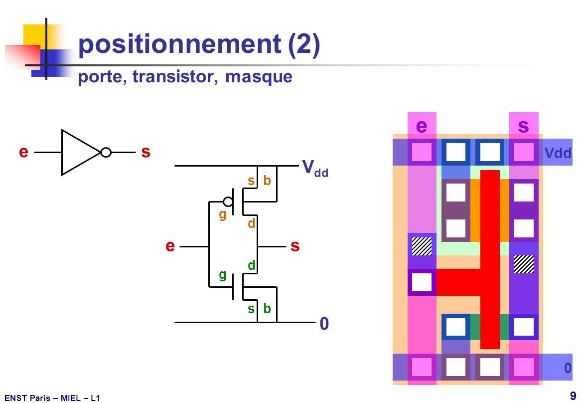 ENST Paris – MIEL – L1 10 positionnement (3) Conception de CI spécialisés (ASIC) © brique DESSIN – L1 Utilisation des bibliothèques et des outils CAO du fondeur: Les modèles sont prédéfinis et leurs paramètres technologiques sont fournis, Les cellules numériques sont conçues et caractérisées.
