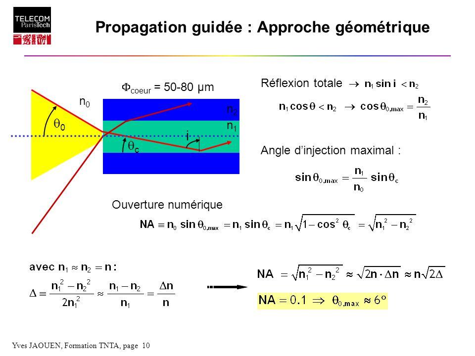 Yves JAOUEN, Formation TNTA, page 10 Propagation guidée : Approche géométrique Angle dinjection maximal : coeur = 50-80 µm n1n1 n2n2 0 c n0n0 Ouvertur