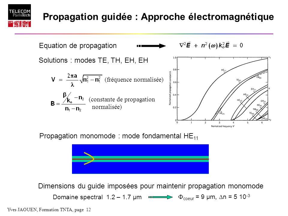 Yves JAOUEN, Formation TNTA, page 12 Propagation guidée : Approche électromagnétique Equation de propagation Solutions : modes TE, TH, EH, EH Propagat