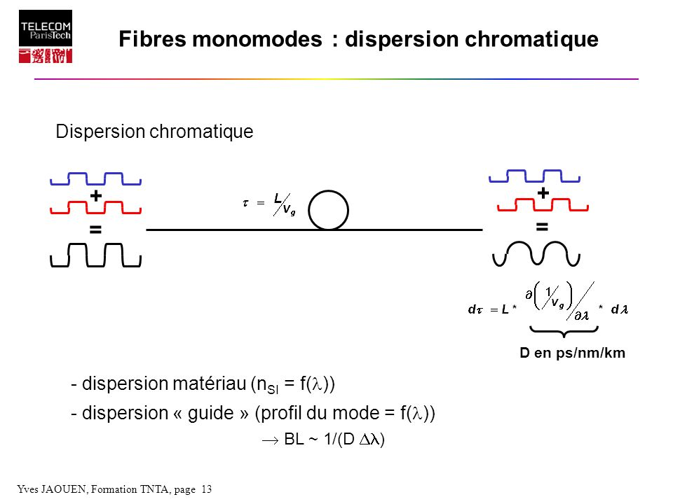 Yves JAOUEN, Formation TNTA, page 13 Fibres monomodes : dispersion chromatique Dispersion chromatique - dispersion matériau (n SI = f( )) - dispersion