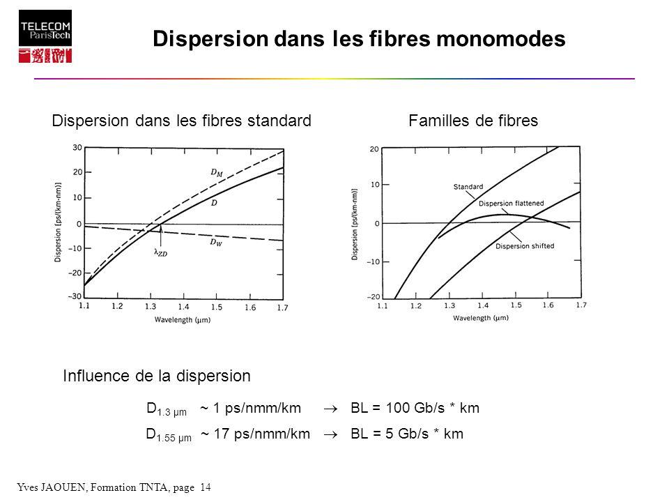 Yves JAOUEN, Formation TNTA, page 14 Dispersion dans les fibres monomodes Dispersion dans les fibres standardFamilles de fibres D 1.3 µm ~ 1 ps/nmm/km