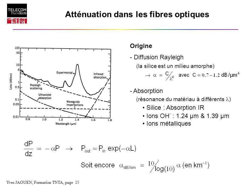 Yves JAOUEN, Formation TNTA, page 15 Origine - Diffusion Rayleigh (la silice est un milieu amorphe) - Absorption (résonance du matériau à différents )