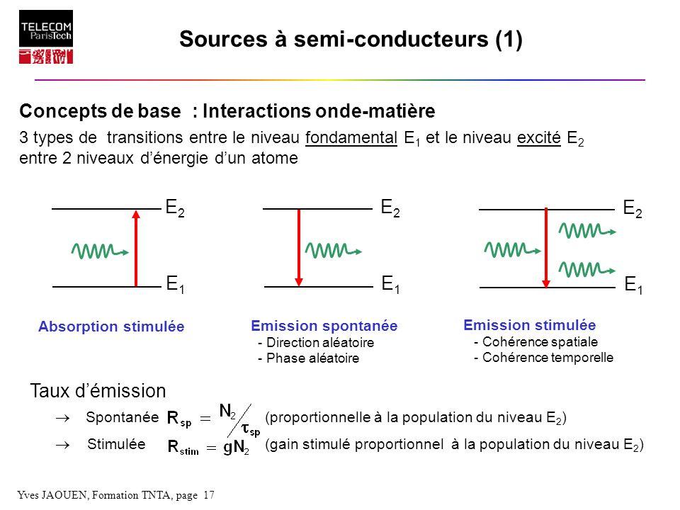 Yves JAOUEN, Formation TNTA, page 17 Sources à semi-conducteurs (1) Concepts de base : Interactions onde-matière 3 types de transitions entre le nivea