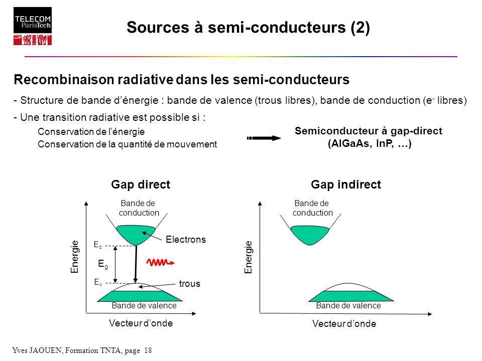 Yves JAOUEN, Formation TNTA, page 18 Sources à semi-conducteurs (2) Recombinaison radiative dans les semi-conducteurs - Structure de bande dénergie :
