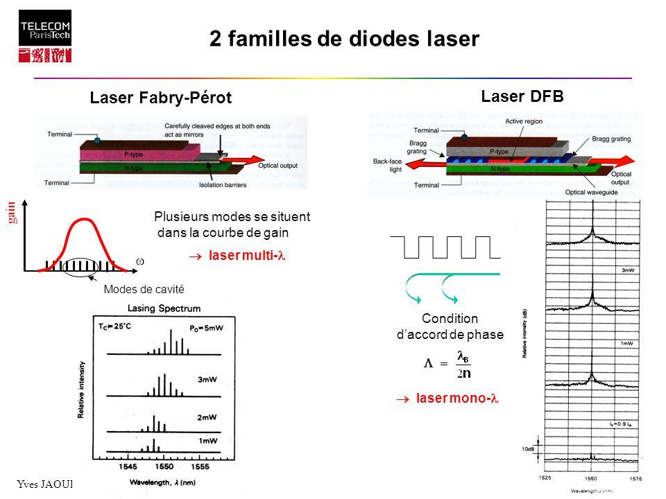 Yves JAOUEN, Formation TNTA, page 22 2 familles de diodes laser Laser Fabry-Pérot Laser DFB Condition daccord de phase laser mono- gain Modes de cavit