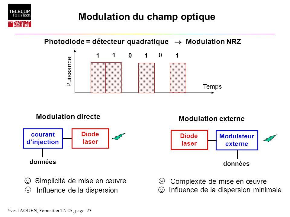 Yves JAOUEN, Formation TNTA, page 23 Modulation du champ optique Photodiode = détecteur quadratique Modulation NRZ Modulation directe Modulation exter