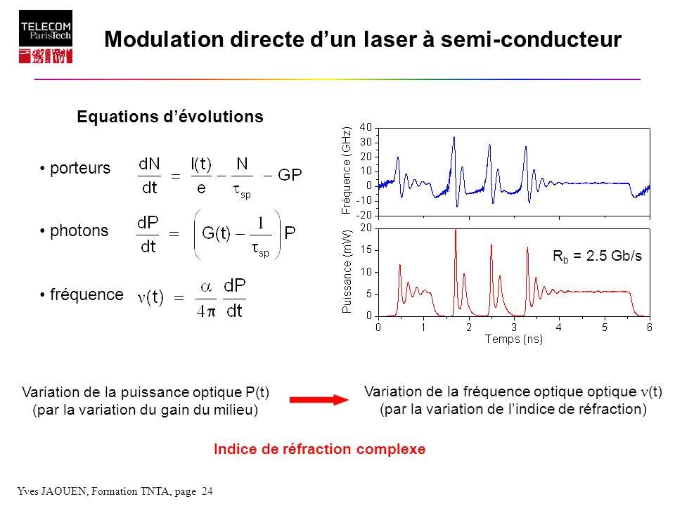 Yves JAOUEN, Formation TNTA, page 24 Equations dévolutions porteurs photons fréquence Modulation directe dun laser à semi-conducteur Variation de la p