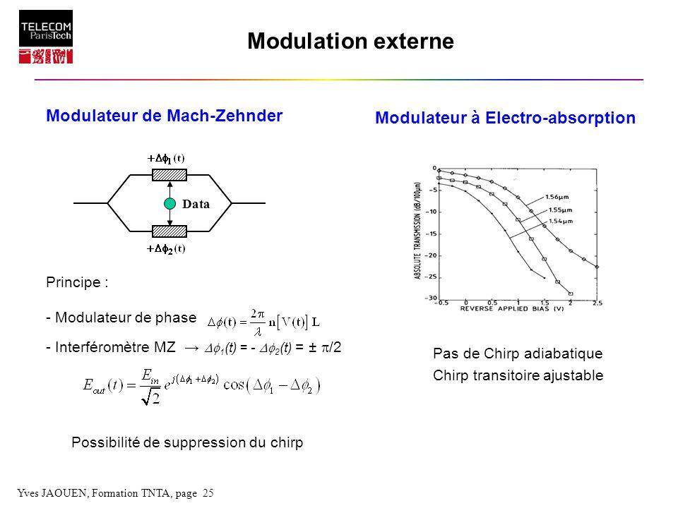 Yves JAOUEN, Formation TNTA, page 25 Modulation externe Modulateur de Mach-Zehnder Principe : - Modulateur de phase - Interféromètre MZ 1 (t) = - 2 (t