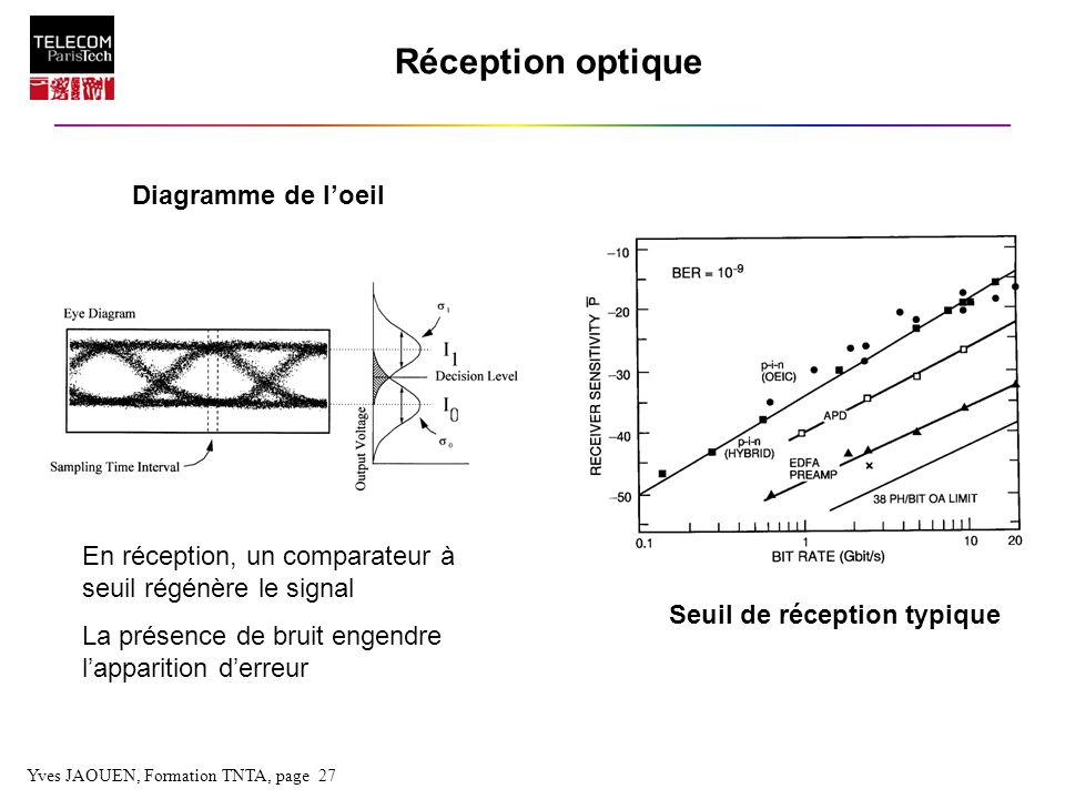 Yves JAOUEN, Formation TNTA, page 27 Réception optique En réception, un comparateur à seuil régénère le signal La présence de bruit engendre lappariti