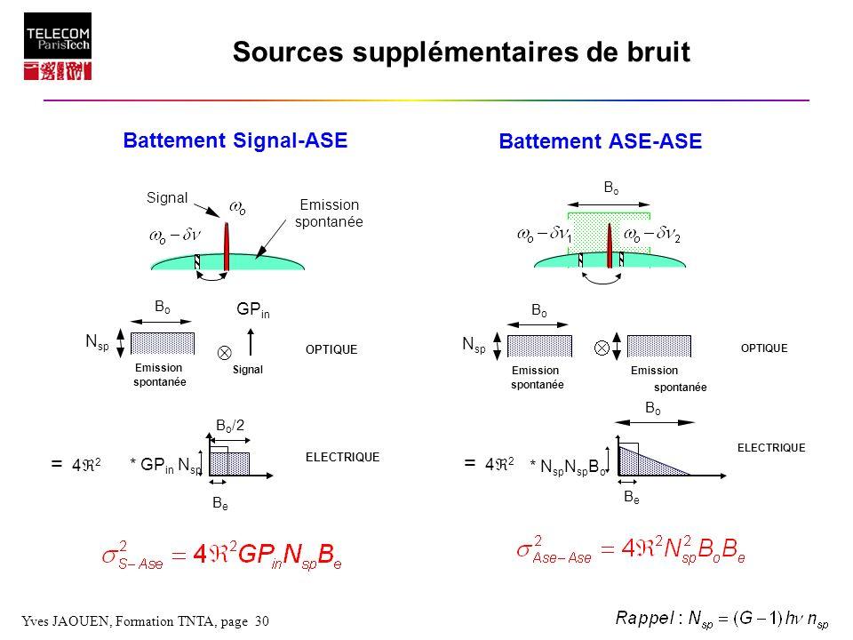 Yves JAOUEN, Formation TNTA, page 30 Sources supplémentaires de bruit Battement Signal-ASE Battement ASE-ASE Signal Emission spontanée Signal OPTIQUE