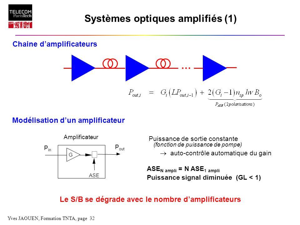 Yves JAOUEN, Formation TNTA, page 32 Systèmes optiques amplifiés (1) Amplificateur Le S/B se dégrade avec le nombre damplificateurs … Chaine damplific