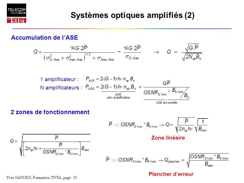 Yves JAOUEN, Formation TNTA, page 33 Systèmes optiques amplifiés (2) Accumulation de lASE 1 amplificateur : N amplificateurs : 2 zones de fonctionneme