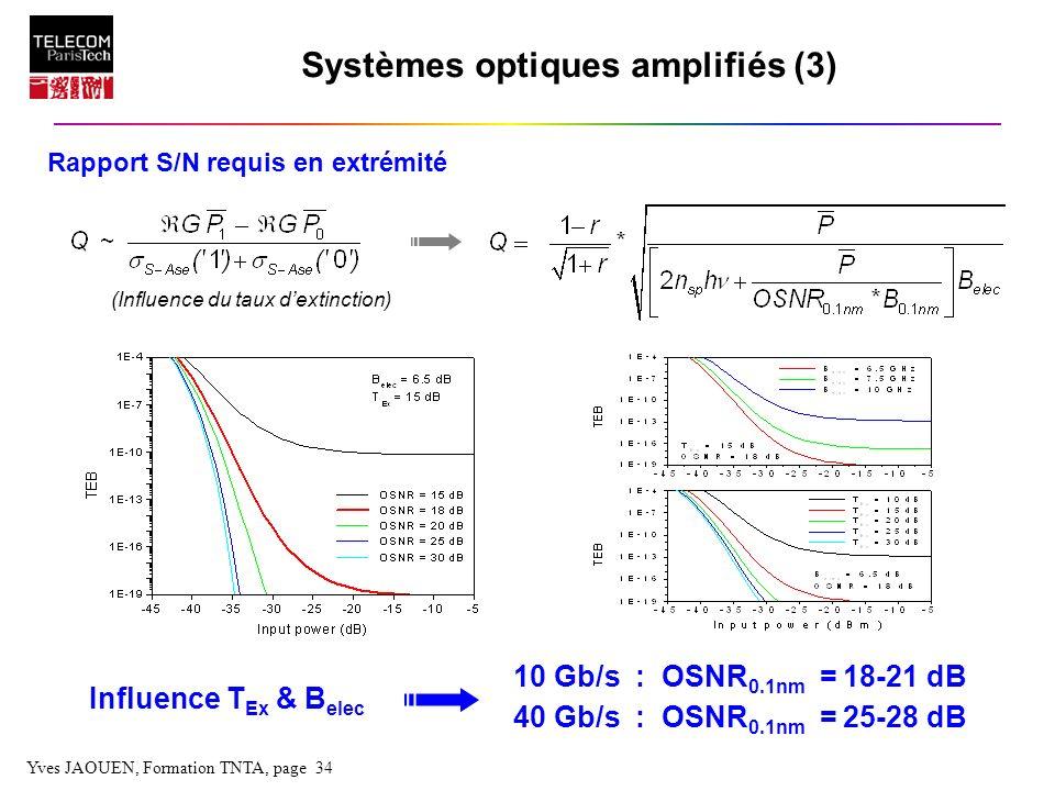 Yves JAOUEN, Formation TNTA, page 34 Systèmes optiques amplifiés (3) Rapport S/N requis en extrémité (Influence du taux dextinction) 10 Gb/s : OSNR 0.
