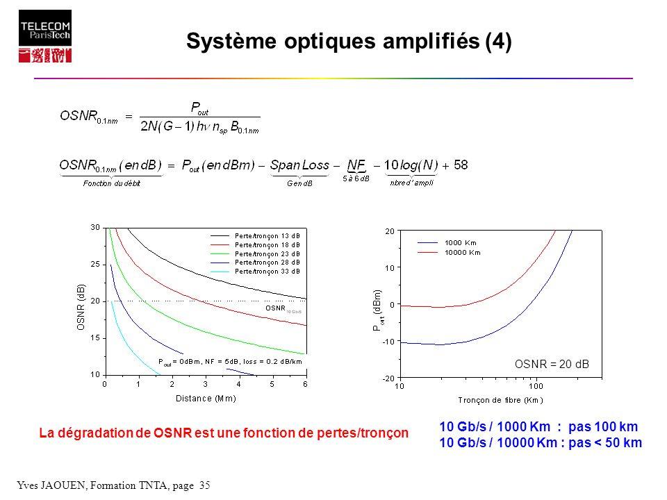 Yves JAOUEN, Formation TNTA, page 35 Système optiques amplifiés (4) La dégradation de OSNR est une fonction de pertes/tronçon 10 Gb/s / 1000 Km : pas