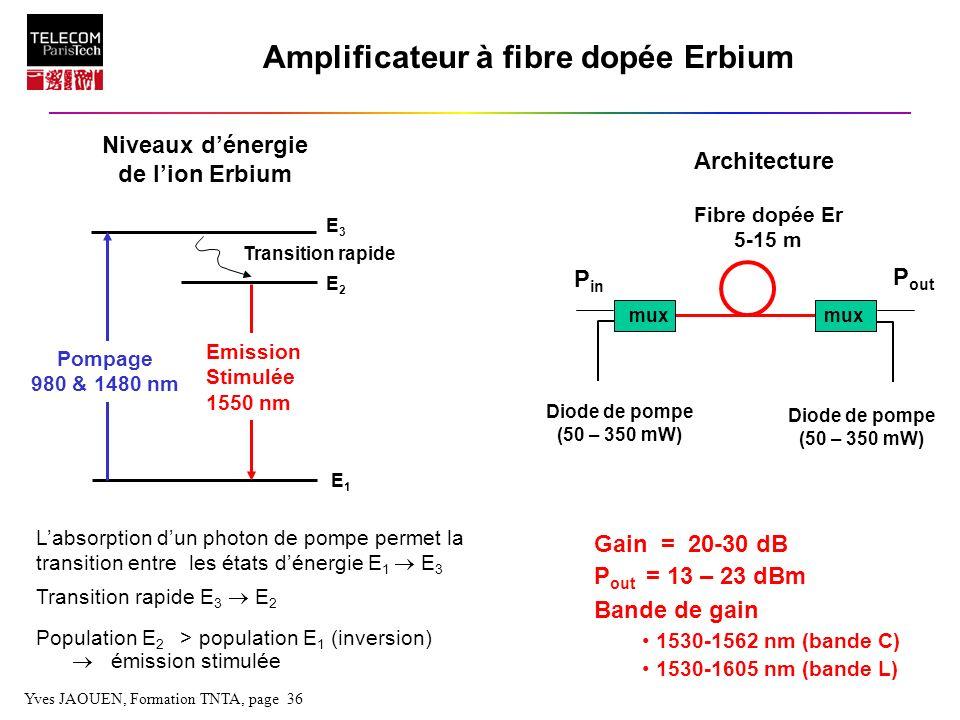 Yves JAOUEN, Formation TNTA, page 36 Amplificateur à fibre dopée Erbium Niveaux dénergie de lion Erbium Architecture Labsorption dun photon de pompe p