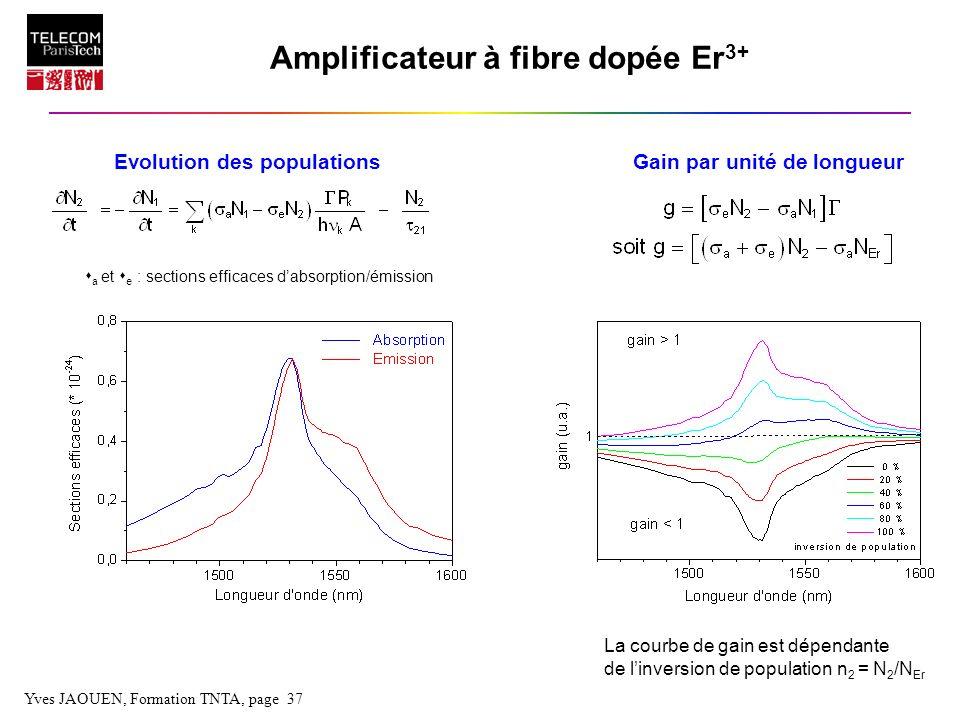 Yves JAOUEN, Formation TNTA, page 37 Amplificateur à fibre dopée Er 3+ s a et s e : sections efficaces dabsorption/émission Evolution des populations
