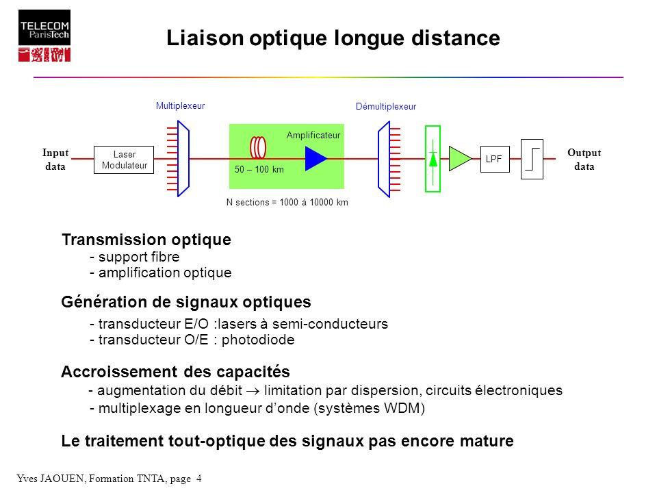 Yves JAOUEN, Formation TNTA, page 25 Modulation externe Modulateur de Mach-Zehnder Principe : - Modulateur de phase - Interféromètre MZ 1 (t) = - 2 (t) = ± /2 Possibilité de suppression du chirp Modulateur à Electro-absorption Pas de Chirp adiabatique Chirp transitoire ajustable Data