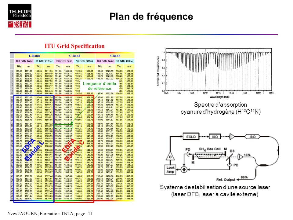 Yves JAOUEN, Formation TNTA, page 41 Plan de fréquence EDFA Bande C EDFA Bande L Spectre dabsorption cyanure dhydrogène (H 13 C 14 N) Système de stabi