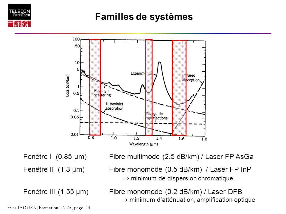 Yves JAOUEN, Formation TNTA, page 44 Familles de systèmes Fenêtre I (0.85 µm)Fibre multimode (2.5 dB/km) / Laser FP AsGa Fenêtre II (1.3 µm)Fibre mono