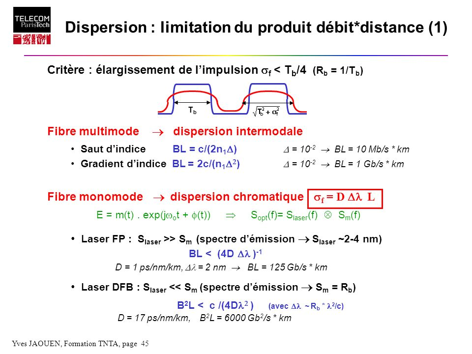 Yves JAOUEN, Formation TNTA, page 45 Fibre multimode dispersion intermodale Saut dindice BL = c/(2n 1 ) = 10 -2 BL = 10 Mb/s * km Gradient dindice BL