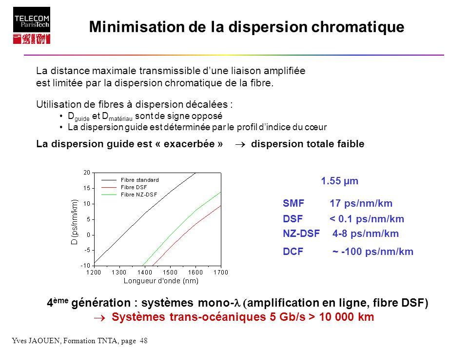 Yves JAOUEN, Formation TNTA, page 48 Minimisation de la dispersion chromatique La distance maximale transmissible dune liaison amplifiée est limitée p