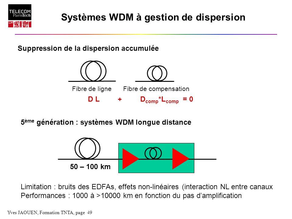 Yves JAOUEN, Formation TNTA, page 49 Systèmes WDM à gestion de dispersion Suppression de la dispersion accumulée D L + D comp *L comp = 0 Fibre de lig