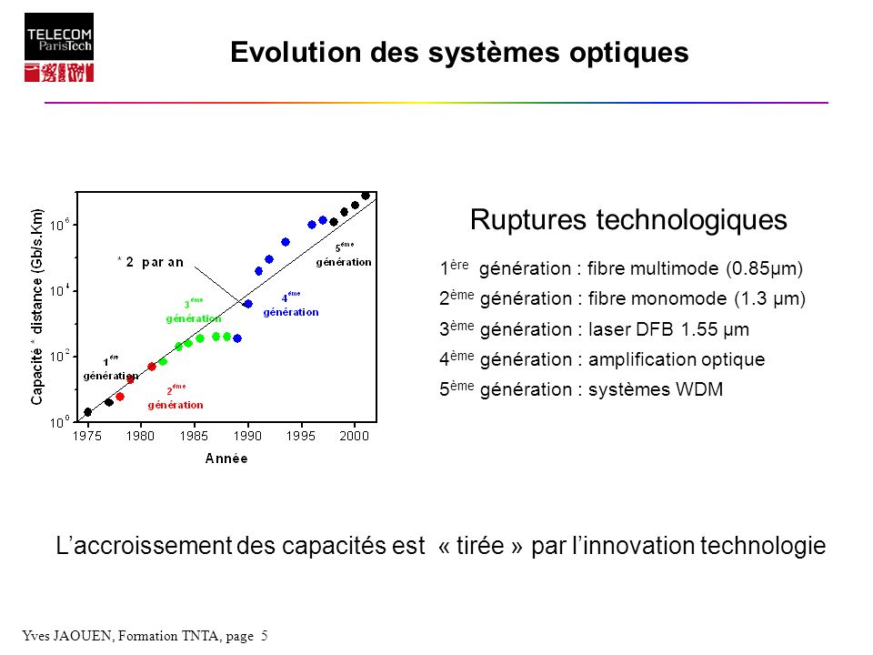 Yves JAOUEN, Formation TNTA, page 26 Photodiode ZCE Zone PZone N ( ~ 1 A/W à 1.55 µm) I Signal : 1 photon 1 e - I = P Bruits : - Bruit thermique N th = 4kT/R ch - Bruit de grenaille N qn = 2e P