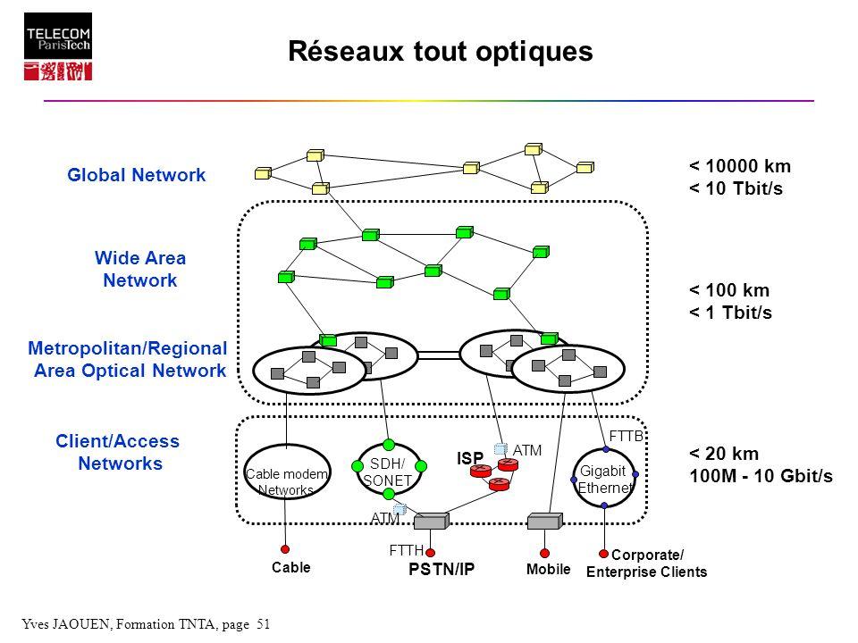Yves JAOUEN, Formation TNTA, page 51 Réseaux tout optiques