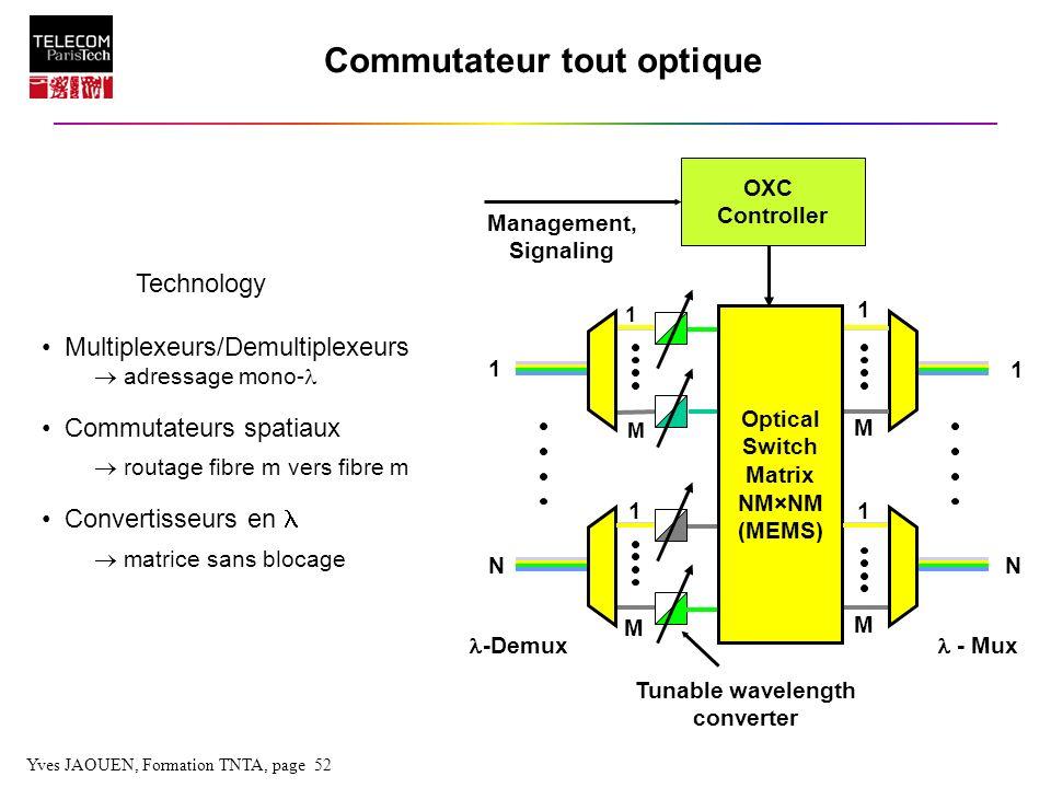 Yves JAOUEN, Formation TNTA, page 52 1 Commutateur tout optique -Demux - Mux 1 N 1 N 1 11 M M M M Management, Signaling OXC Controller Optical Switch