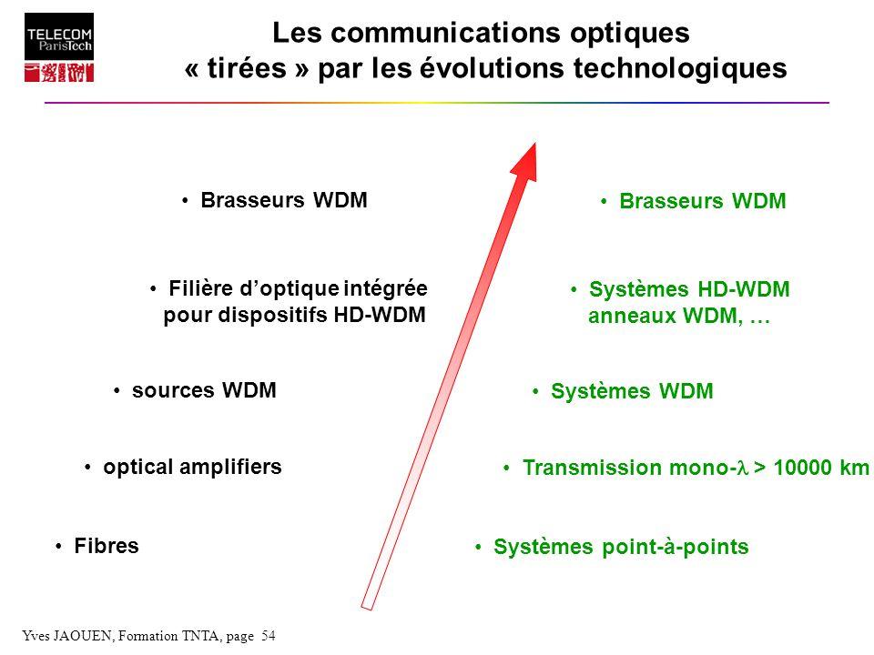 Yves JAOUEN, Formation TNTA, page 54 Les communications optiques « tirées » par les évolutions technologiques Fibres optical amplifiers sources WDM Fi