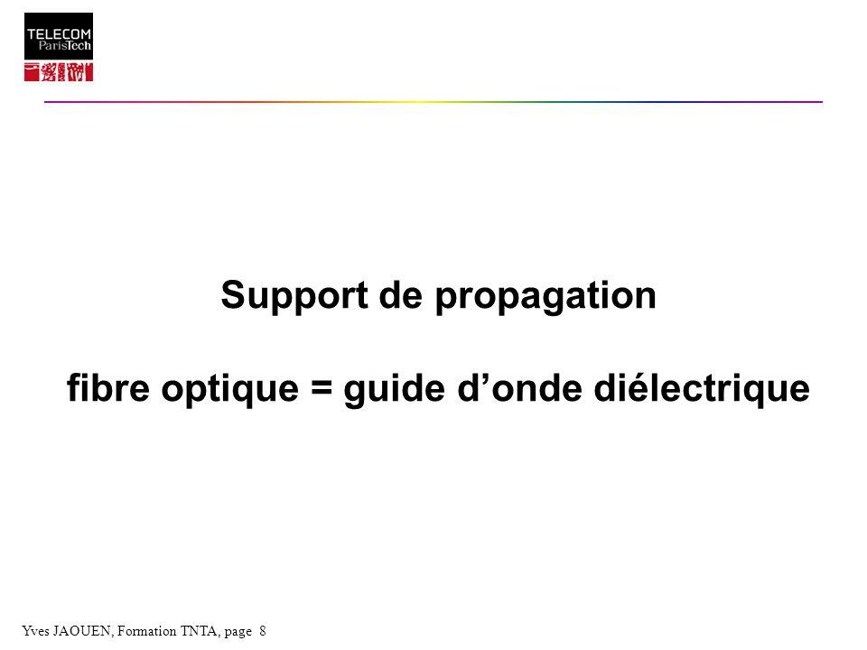 Yves JAOUEN, Formation TNTA, page 19 Diodes électroluminescentes (DEL) Zone P Zone N Emission spontanée obtenue par recombinaison radiative Bande passante limitée par la durée de vie des porteurs (porteur = e - + trou) Diagramme de rayonnement lambertien ( rdt de couplage source-fibre = qques %) qques 10 à 100 µW de puissance optique couplée Contacts électriques