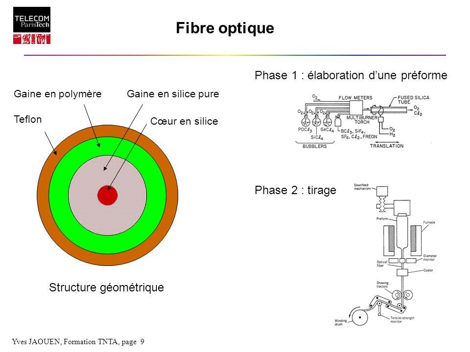 Yves JAOUEN, Formation TNTA, page 9 Fibre optique Structure géométrique Phase 1 : élaboration dune préforme Phase 2 : tirage Cœur en silice Gaine en s