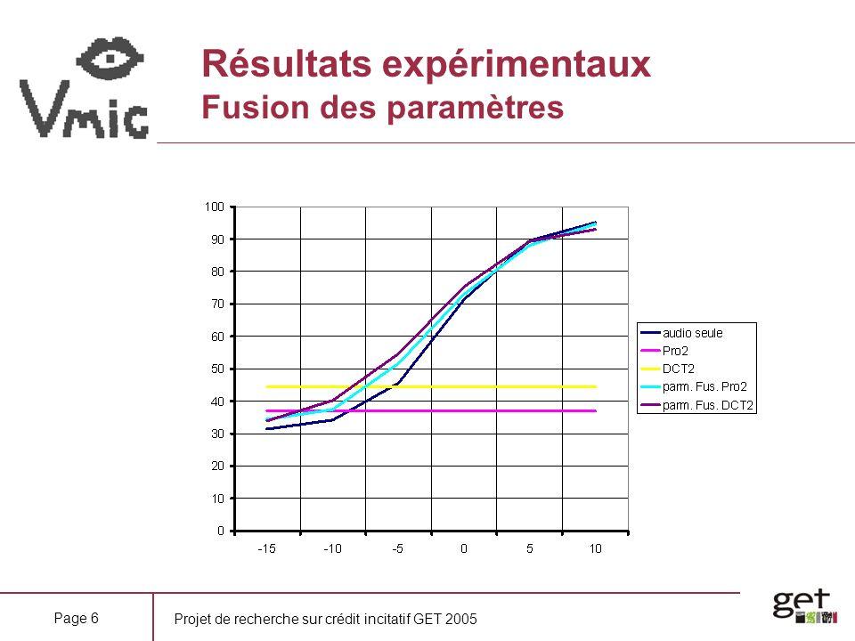 Projet de recherche sur crédit incitatif GET 2005 Page 6 Résultats expérimentaux Fusion des paramètres