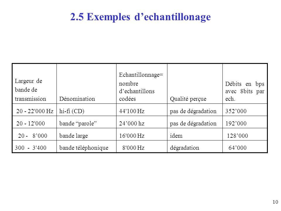 10 2.5 Exemples dechantillonage Largeur de bande de transmissionDénomination Echantillonnage= nombre dechantillons codéesQualité perçue Débits en bps avec 8bits par ech.
