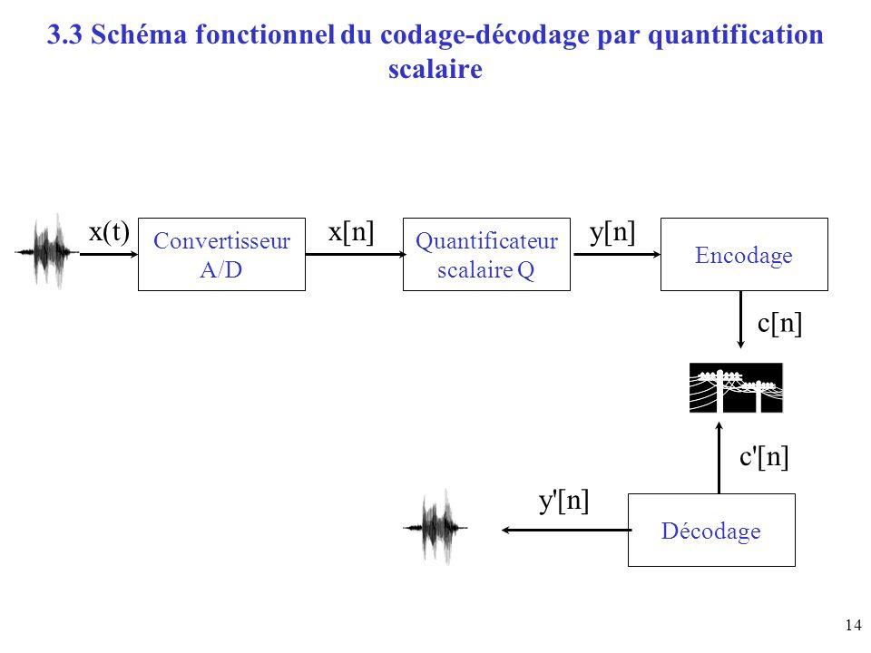 14 3.3 Schéma fonctionnel du codage-décodage par quantification scalaire Convertisseur A/D Quantificateur scalaire Q Encodage x(t)x[n]y[n] c[n] Décodage y [n] c [n]
