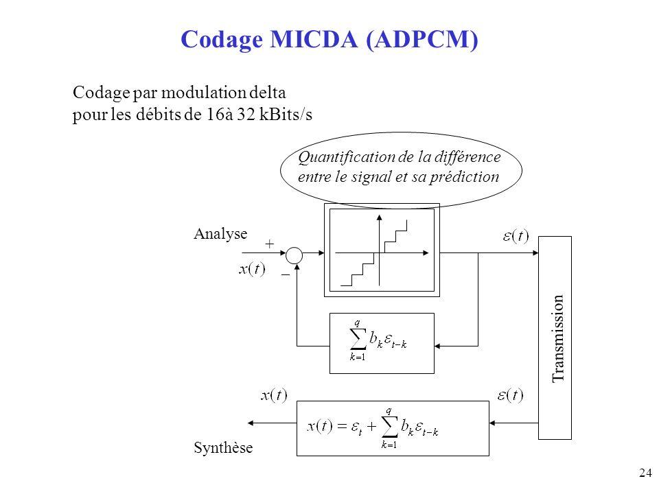 24 Codage MICDA (ADPCM) + _ Transmission Codage par modulation delta pour les débits de 16à 32 kBits/s Quantification de la différence entre le signal et sa prédiction Synthèse Analyse